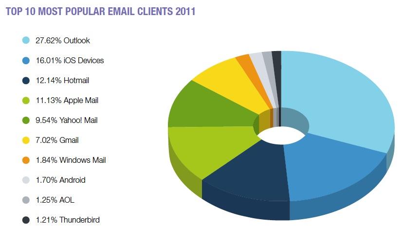 B2B_Mobile_Email_Marketing