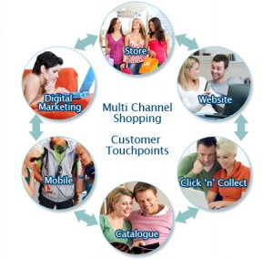 Multichannel-Retail