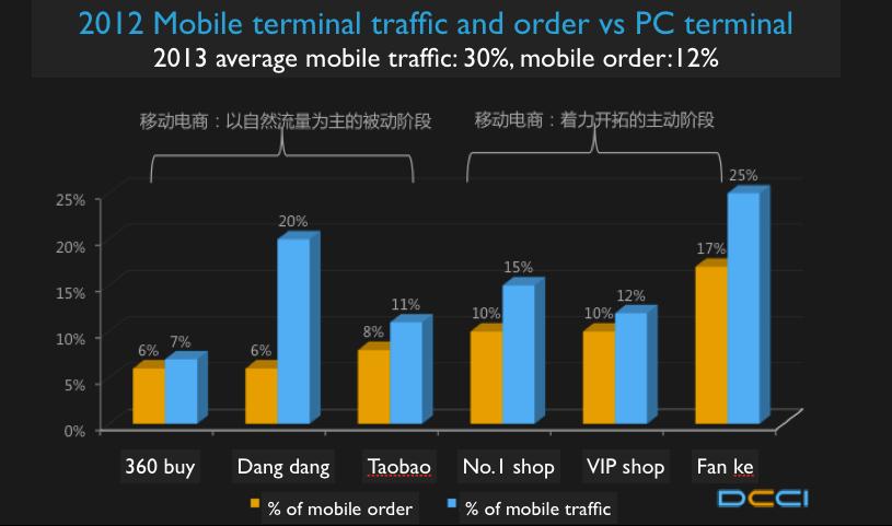 mobile ordering vs pc ordering 2012