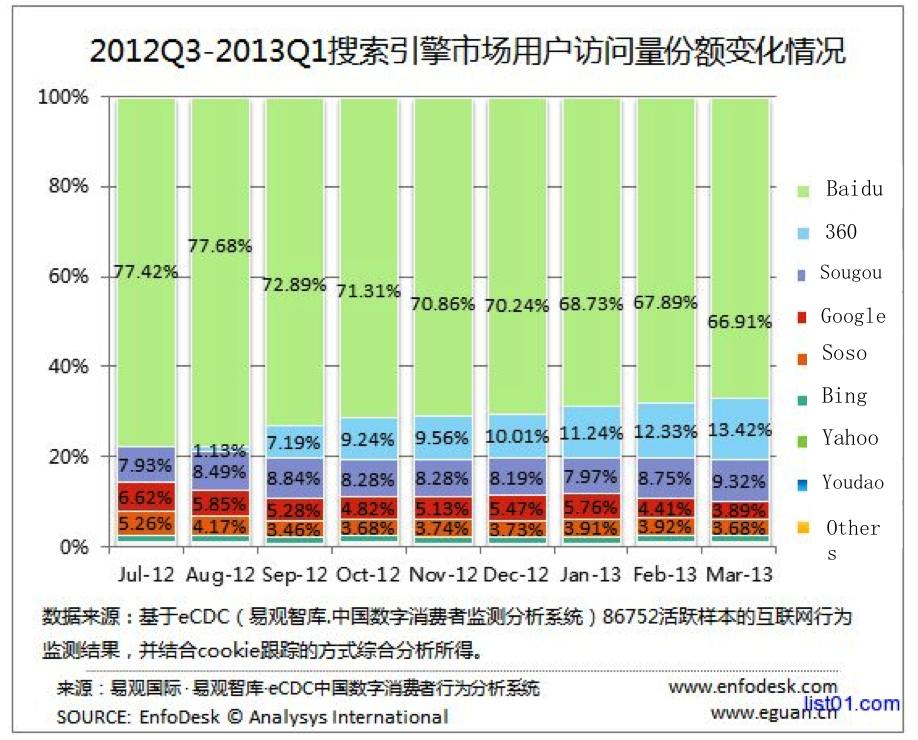 Search engine market share 2013 Q1 China