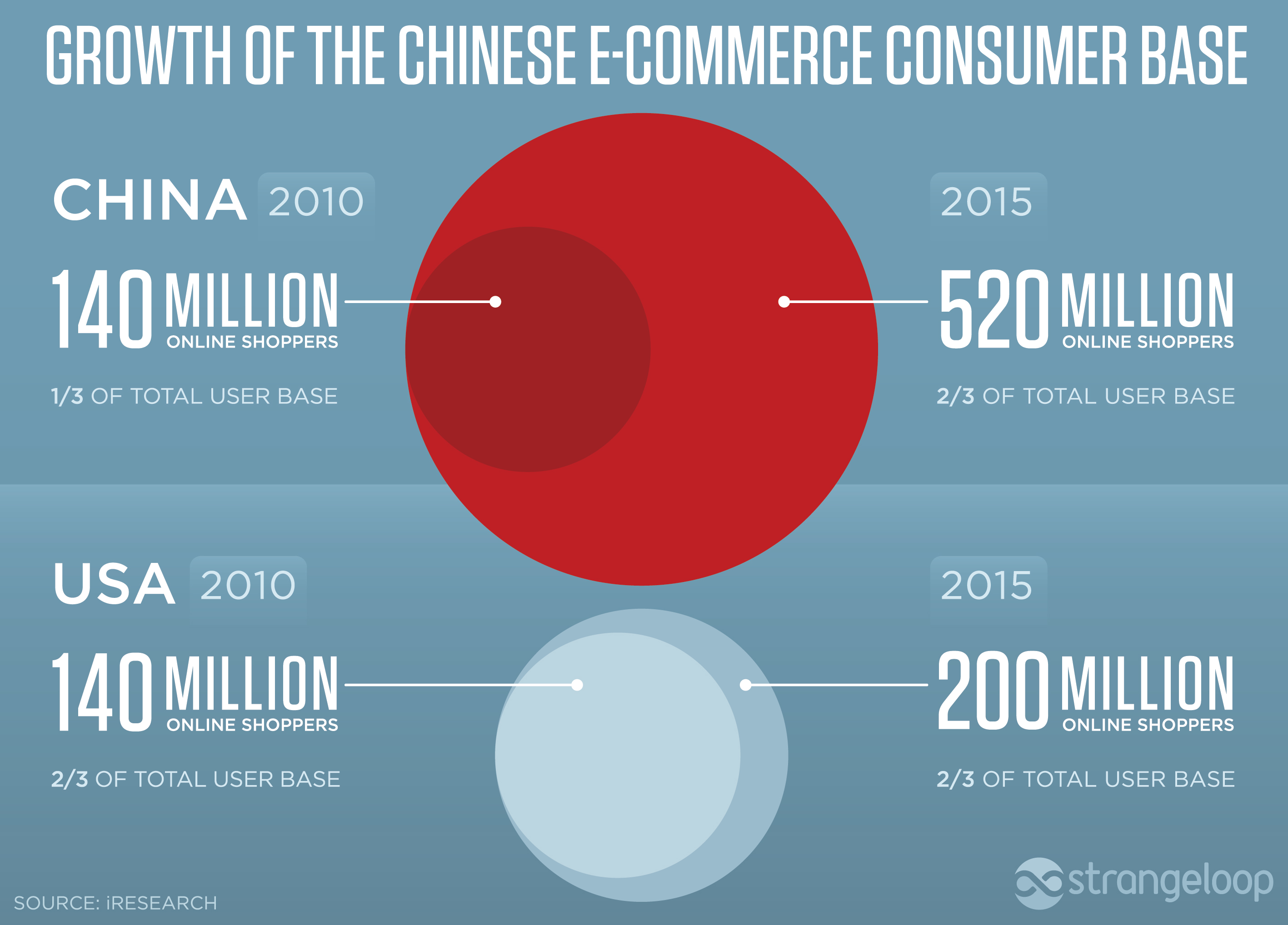 10 key factors of success for E-Commerce in China