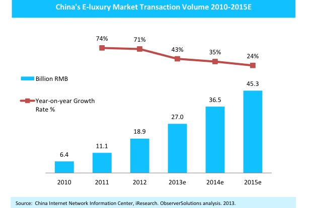 2013 China luxury brands ecommerce