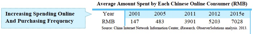 Average Amount Spent by Each Chinese Online Consumer