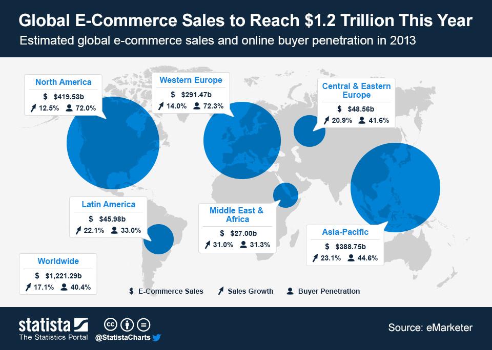 ChartOfTheDay_1223_Global_E_Commerce_Sales_2013_n