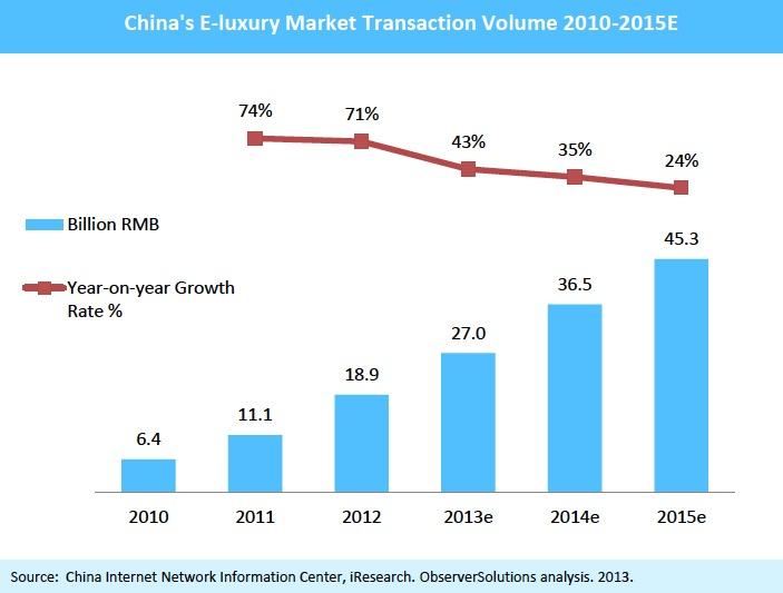 China's eluxury Market Transaction Volume