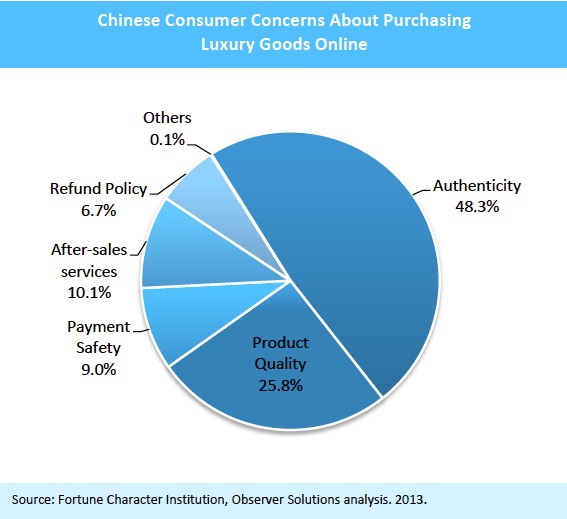 Chinese Consumer Concerns About Purchasing Luxury Goods Online