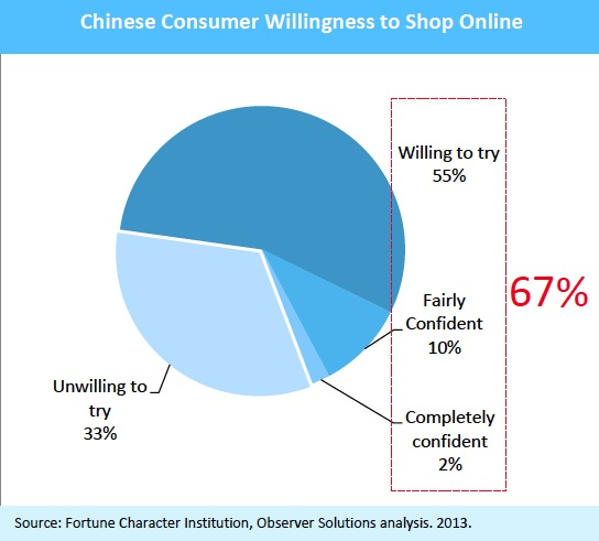 Chinese Consumer Willingness to Shop Online