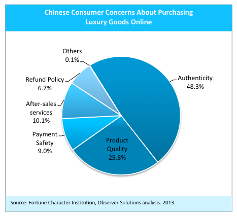 Chinese consumer concerns purchasing luxury online