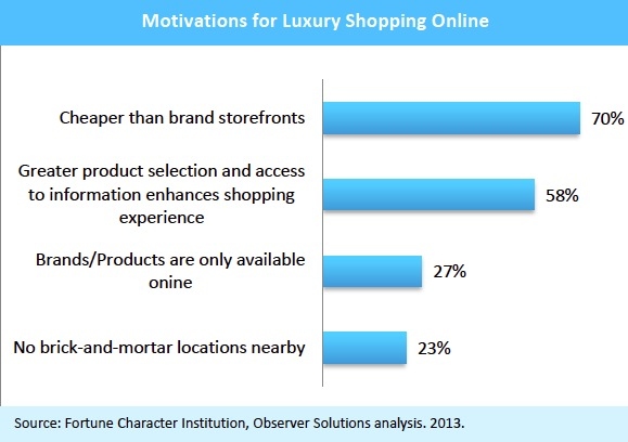Motivations for luxury Shopping Online