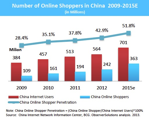 Number of Online Shoppers in China 2009-2015E