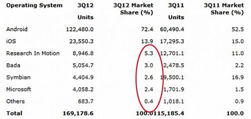 mobile-os-market-share-gartner