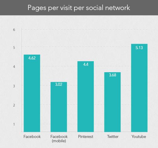 pages per visit per social network