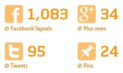 ranking-factors-social-2013