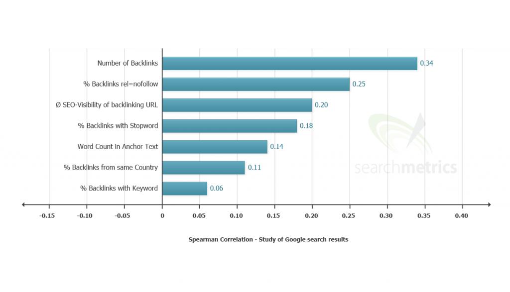 us-ranking-factors-backlinks-2013