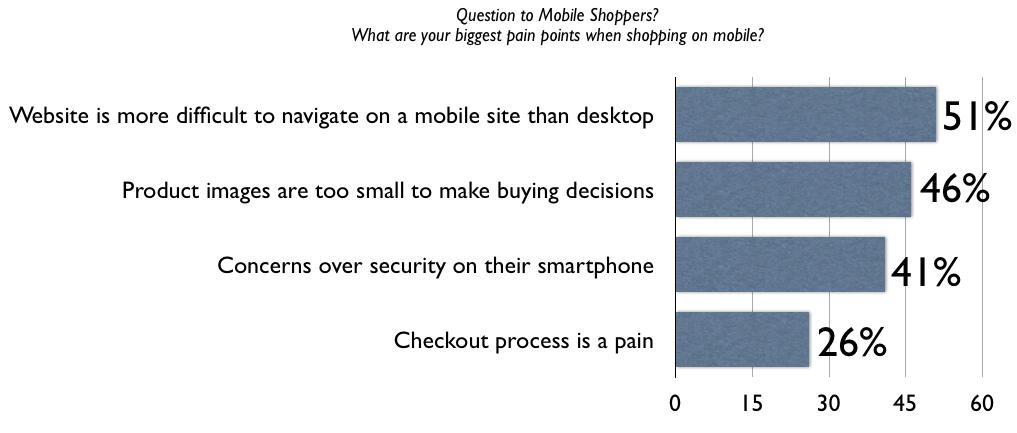 biggest-mobile-point-point-survey