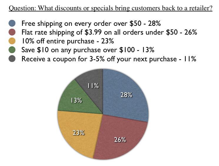 bringing-back-ecommerce-shoppers-study