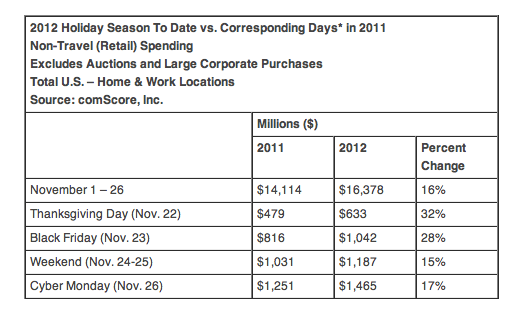 comscore-ecommerce-holiday-spend-2012