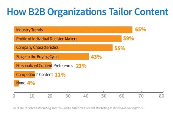 content-marketing-content