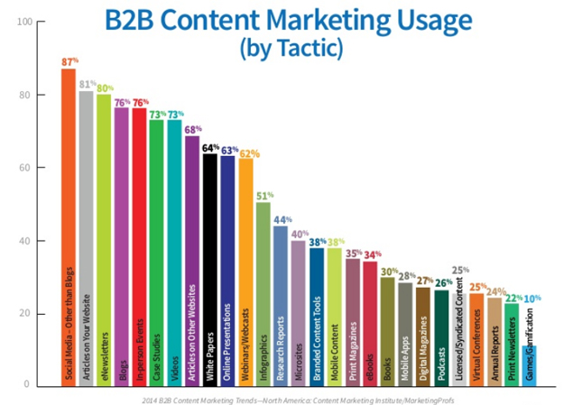 content-marketing-uses