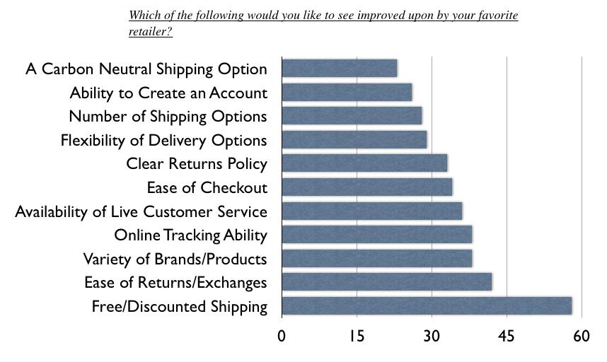 ecommerce-consumer-survey