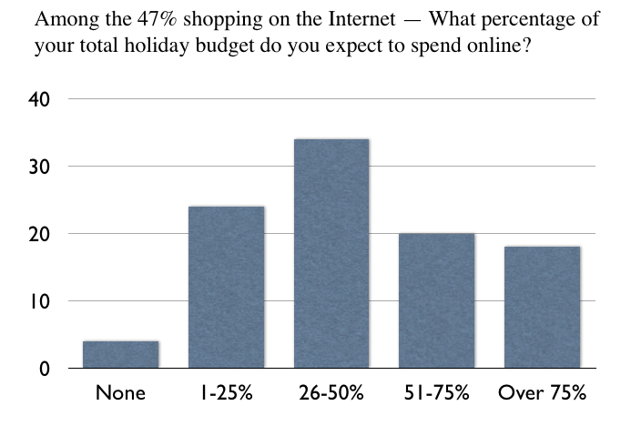 holiday-internet-spending-graph