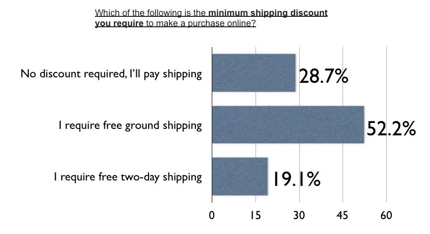 minimum-shipping-discount