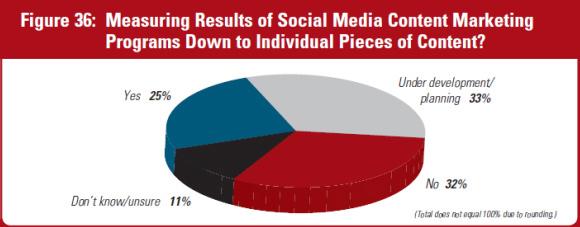 social-content-survey