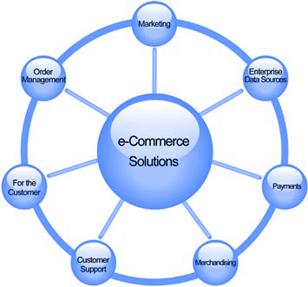 comprehensive ecommerce solution