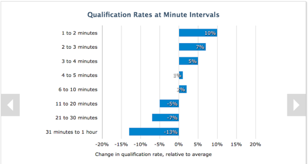 How to Use Data About B2B Buyer Behavior to Improve Conversions image 11 minute delay lower qualification 600x320