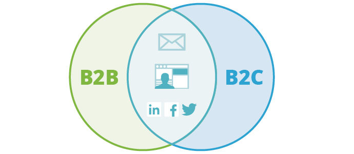Image result for b2b b2c