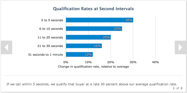 How to Use Data About B2B Buyer Behavior to Improve Conversions image fast response higher qualification 600x299
