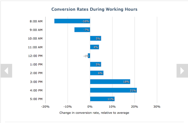 How to Use Data About B2B Buyer Behavior to Improve Conversions image higher conversions work hours 600x393