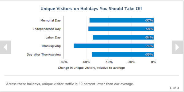 How to Use Data About B2B Buyer Behavior to Improve Conversions image holidays to take off
