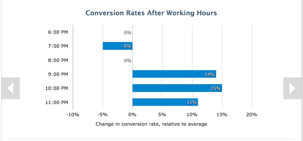 How to Use Data About B2B Buyer Behavior to Improve Conversions image late night conversions 600x281