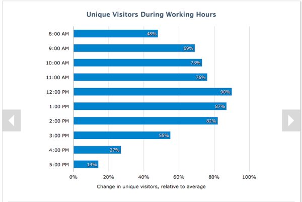 How to Use Data About B2B Buyer Behavior to Improve Conversions image lunchtime peak