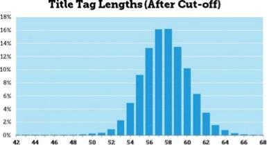 tag length