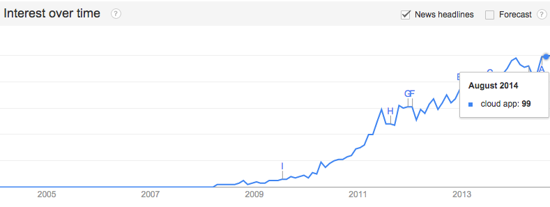 cloud app trends