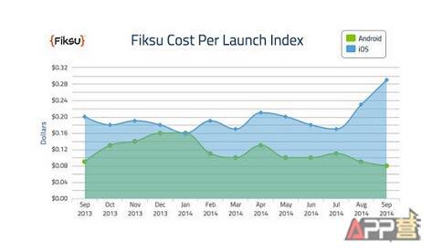 Cost per launch index