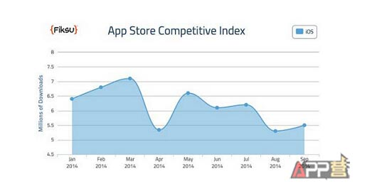 app competition index