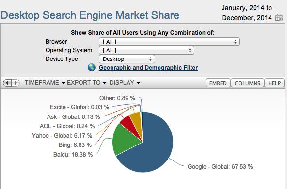 Google Baidu global market share