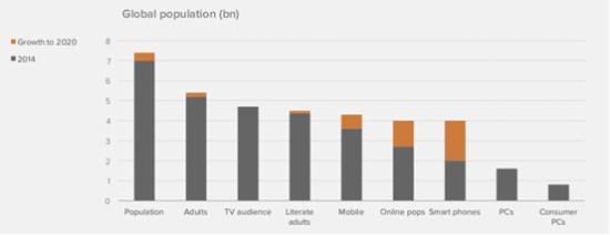 global population internet users