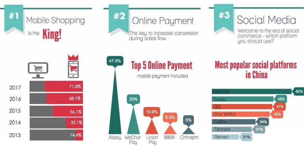 china eCommerce solution - china ecommerce market overview