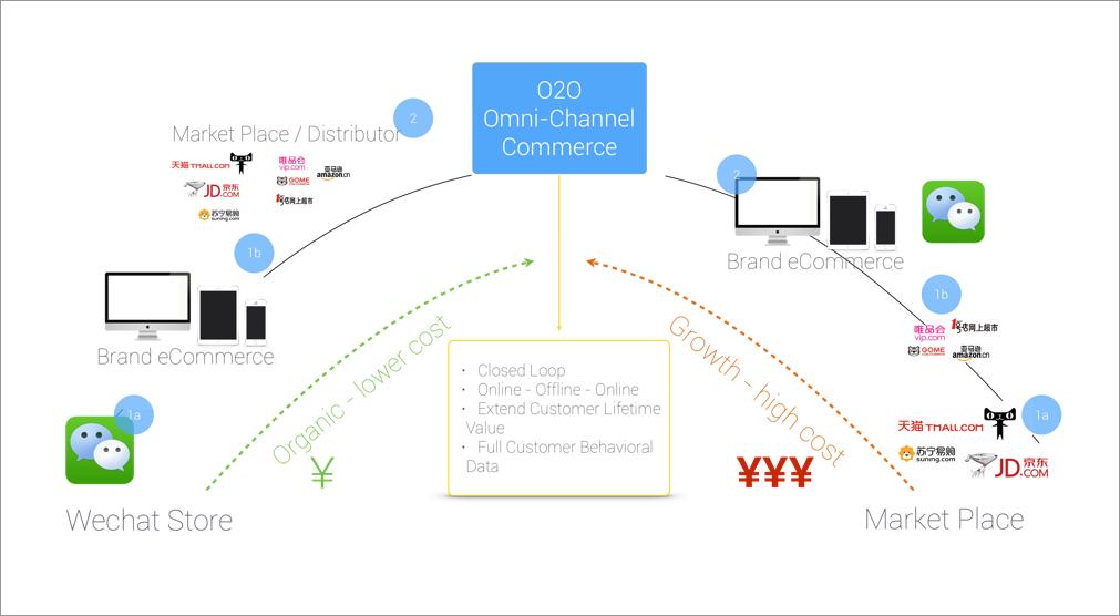 tmo-multi-channel-ecommerce-strategy
