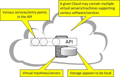 cloud_computing_api