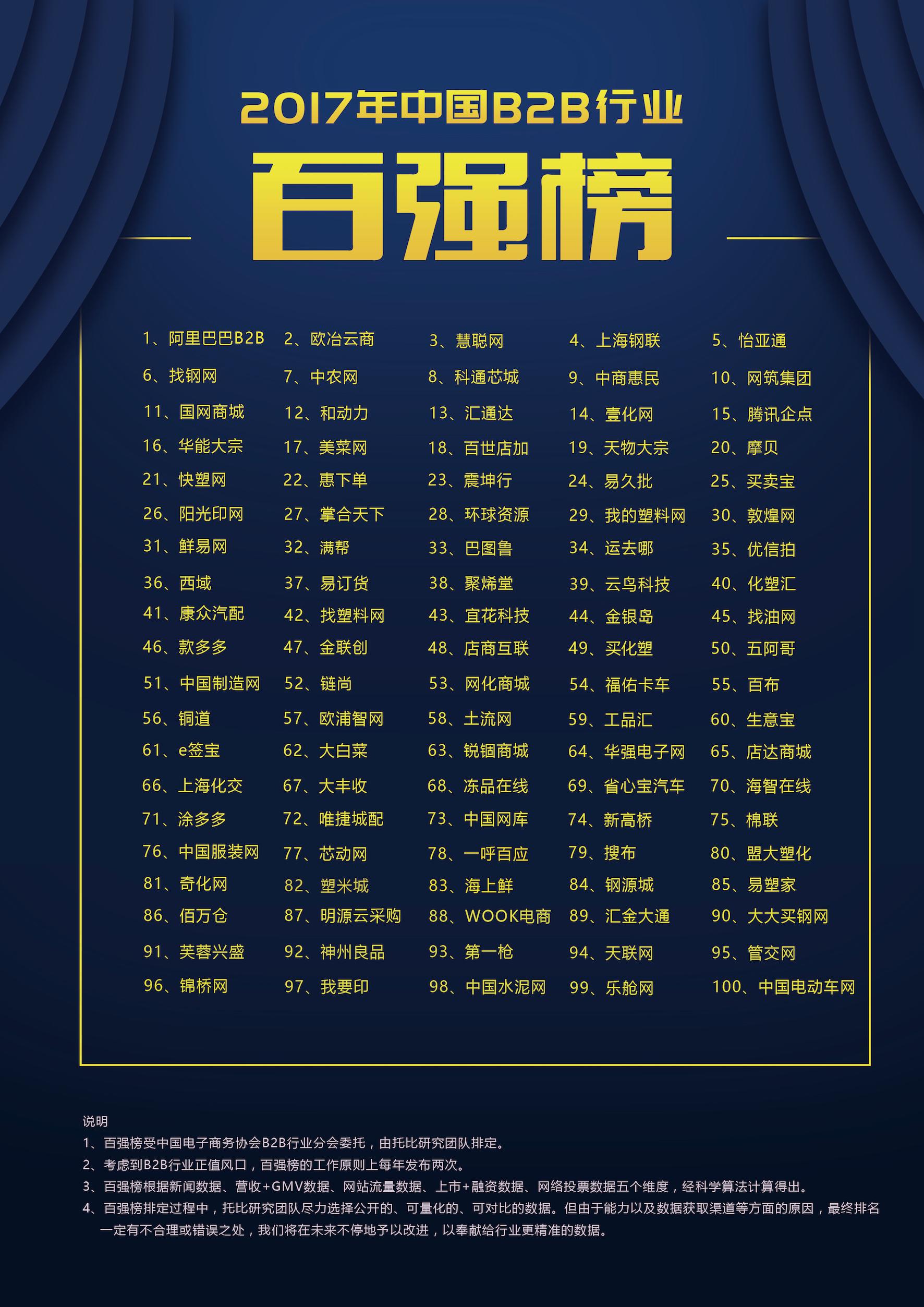 2017中国B2B行业百强榜