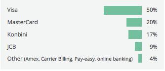 Japan online payment methods