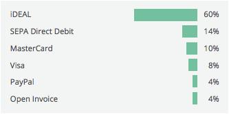 Netherlands online payment methods