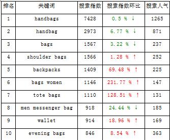 bag industry