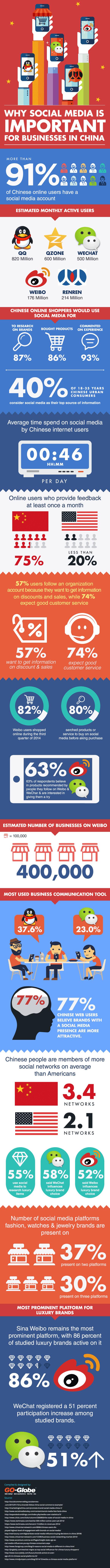 chinese-social-media-marketing-for-business-Sampi