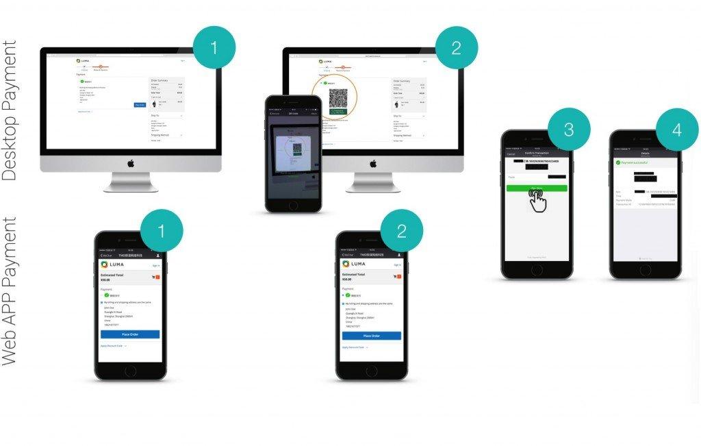 WeChat eCommerce Development TMO Group